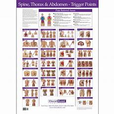 Trigger Point Charts Wall Set Kent Health Systems