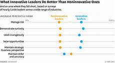 Demonstrate Organisational Skills The 5 Skills That Innovative Leaders Have In Common