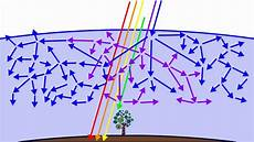 What Is Blue Light And Why Is It Harmful Why The Sky Is Blue Rayleigh Scattering Youtube