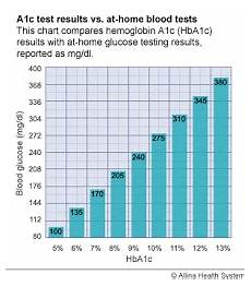 5 8 A1c Chart The Type 1 Diabetics Struggle Introduction And Hellos