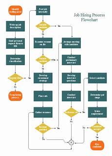 New Hire Flow Chart Job Hiring Flowchart Free Job Hiring Flowchart Templates