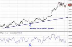 Overbought Oversold Chart Overbought Or Oversold Use The Relative Strength Index To