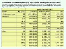 Daily Recommended Food Intake Chart 3 Tips To Lose Weight For Pakistani Men And Women Content Pk