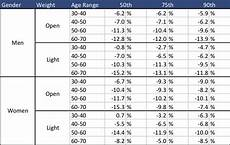 2k Erg Split Chart Age Height 2k Results Concept2 Forum