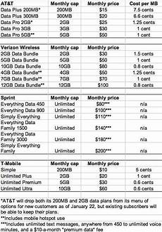 Phone Plans Comparison Smartphone Data Plans Compared Bargain Plans Becoming