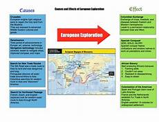 Reasons For European Exploration Copy Of Quot Causes And Effects Of European Exploration Quot