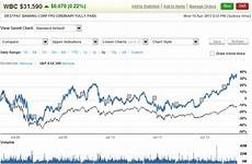 Westpac Share Price Chart Share Trading Amp Online Trading Westpac Online Investing