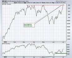 Nyse Ad Line Chart Nyse Ad Line Shows Strength With New High Don T Ignore