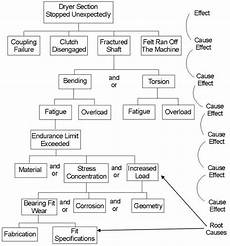 Events And Causal Factors Chart Template Failure Analysis Tools Choosing The Right One For The Job