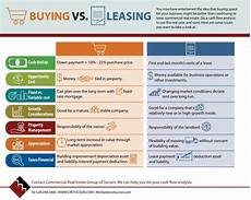 Rent Vs Lease Car Buying Vs Leasing Your Trusted Commercial Real Estate