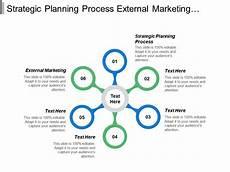 Business Plan Sales Strategy Strategic Planning Process External Marketing Sales