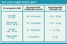 Pregnancy Weight Gain Month By Month Chart Weight Gain During Pregnancy The Chart On Baby S Growth