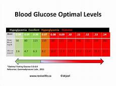 Type 2 Diabetes Blood Glucose Chart Polyphagia In Diabetes Insipidus Does Diabetes Mellitus