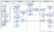 Cash Management Process Flow Chart Cash Receipts Systems Flow Diagram Flowchart Creately