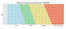 Weight Chart By Age In Kg India Bmi Calculator India Calculate Your Body Mass Index