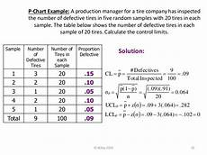 P Chart Vs C Chart P Chart Amp C Chart