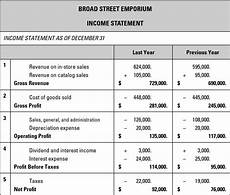 Profit And Loss Statements For Dummies Sample Business Plan Income Statement Dummies