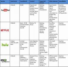 Tv Streaming Services Comparison Chart Best Online Video Streaming Service Youtube Red Vs