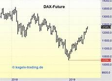 Dax Future Real Time Chart Dax Future Macht Neues Jahreshoch Und N 228 Hert Sich Dem Hoch