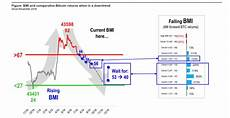 Bitcoin Misery Index Chart Bitcoin Misery Index Chart Cryptomonnaies Tencent