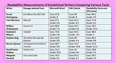 Flesch Grade Level Chart Ramsey Golden Writing For The American Reading
