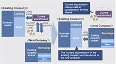 Mbo Chart Lbos Mbos Development Bank Of Japan Inc