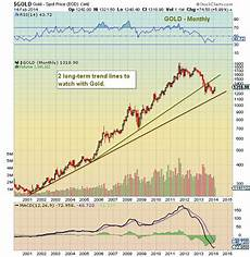 Prices Chart Precious Metals Charting The Gold And Silver Price Breakouts