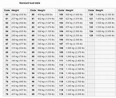 Tire Load Index And Speed Rating Chart Load Amp Speed Ratings