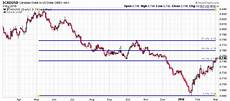 Dollar Chart Cad To Usd This Chart Shows The Canadian Dollar Could Soar