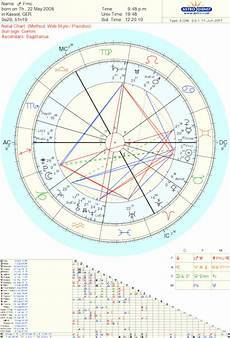 First Meeting Chart Prequel And First Meeting Chart Love Light Astrology