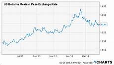 Pesos To Dollars Chart Another Chinese Yuan Devaluation Is Coming Wisdomtree