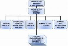 Franchise Structure Chart Organizational Chart Ltfrb