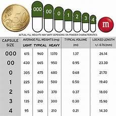 Capsule Chart Capsules Size 000 Gaiana