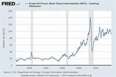 Gas Prices Over The Last 20 Years Chart Chart Of The Day Gas Prices Over Time Streets Mn