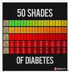 5 8 A1c Chart How Important Are A1c Numbers Should I Get A Second