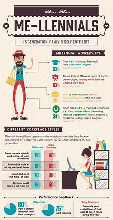 Generation Y Workforce Hiring Millennials Y You Should Do It