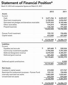 Financial Statement Financial Statements Usa Accounting Financial Statements