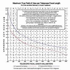 Telescope Eyepiece Magnification Chart Whitepeak Observatory