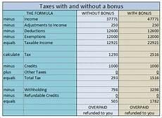 Army Reenlistment Bonus Chart Taxes On Military Bonuses How And Why