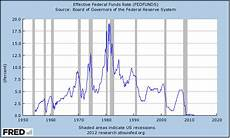 Fed Funds Rate Chart Bill Gross Blasts Ultra Low Rates And Says The Fed Is