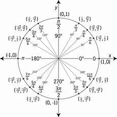 Unit Circle With Tangents Trigonometry How Were The Sine Cosine And Tangent