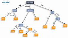 Making A Decision Tree How To Create A Perfect Decision Tree Dzone Ai