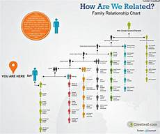 Family Cousin Relationship Chart What S The Difference Between 2nd Cousins Amp 1st Cousins