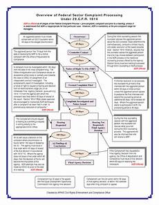 Eeo Process Chart Informedfed Federal Eeo Complaint Process