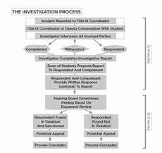 Flow Chart Title Flow Chart Of Investigation Dean Of Students