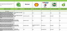 Chevron Grease Chart A Replacement Grade Chart Lanopro