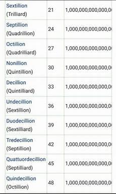 Billion Trillion Chart How Many Zeros Are In 1 Million Quora