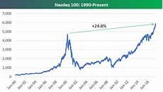 Nasdaq Etf Chart Nasdaq 100 Versus 2000 Dot Com Peak Bespoke Investment Group
