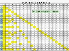 Greatest Common Factor Chart 1 200 Teaching Seriously November 2013