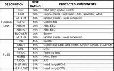 Fuse Panel Description Do It Yourself Maintenance